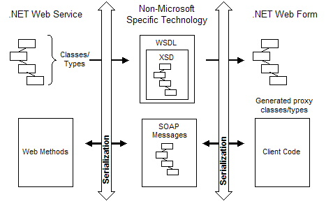 Passing Complex Data Types