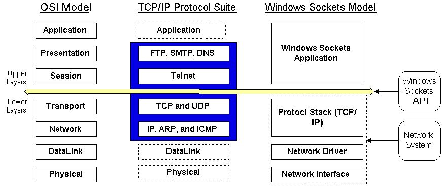 transmission control protocol and internet protocol essay Transmission control protocol, or tcp, offers reliable delivery for messages of arbitrary size, and it defines a robust delivery mechanism for all kinds of data across a network internet protocol, or ip, manages the routing of network transmissions from sender to receiver, along with issues related to network and computer addresses, and much more.