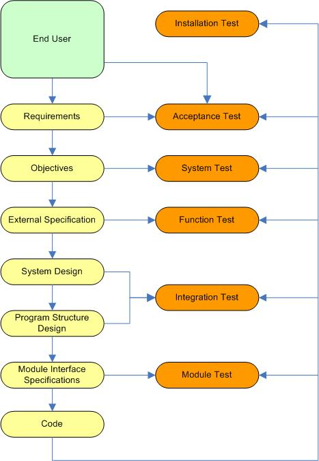 software testing process flow diagram image collections