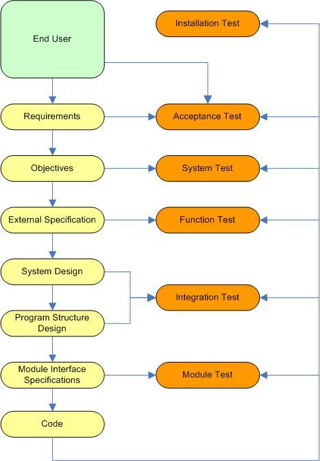 higher order testing - Software Testing Process Flow Diagram